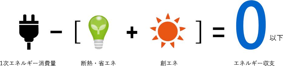 ZEHゼッチ 松本工務店 ビルダー 熊本