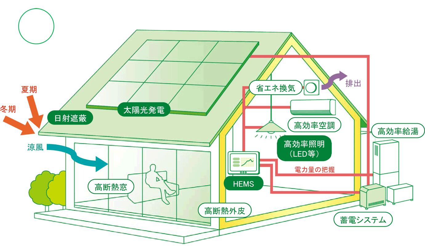 ZEHゼッチ 松本工務店 ビルダー 熊本 益城 災害復興